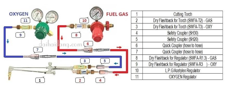 cắt oxy-gas